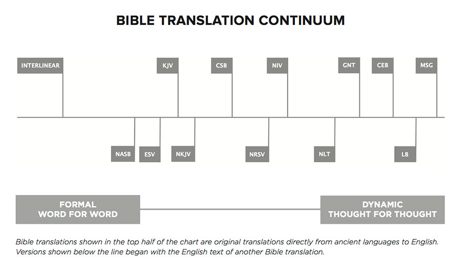 BibleTranslationContinuum-02-09