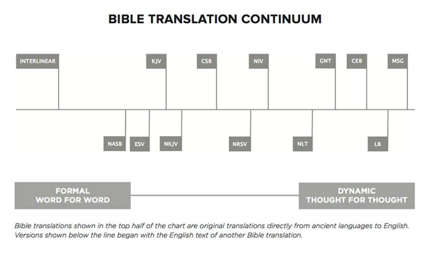 BibleTranslationContinuum-02-09
